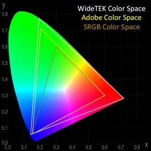 Colorspace, kleurruimte
